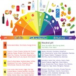 Acidity in the Body